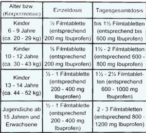 Dosierung und Einnahme von Präparaten mit Ibuprofen