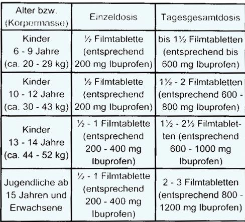 Tabletten Gegen Zahnschmerzen Diese Wirkstoffe Helfen