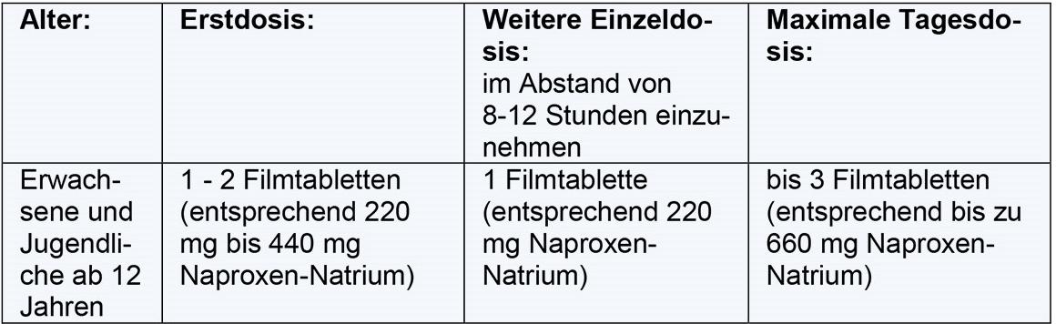 Dosierung und Einnahme von Präparaten mit Naproxen
